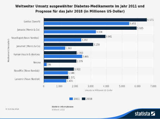 Top 10 Diabetes Medikamente